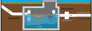 The Process Behind How a Septic System Works